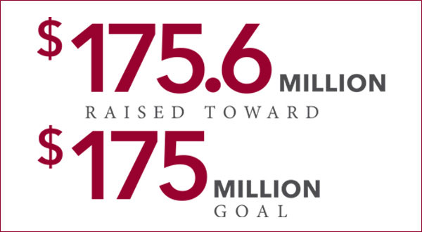 $175.6 million raised towards $175 million goal