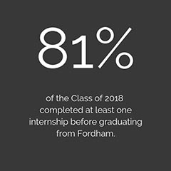 81% of the Class of 2018 completed at least one internship before graduating from Fordham.