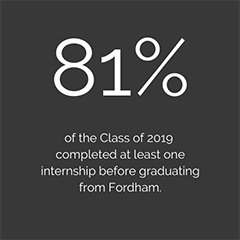 81% of the Class of 2019 completed at least one internship before graduating from Fordham.