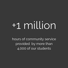 +1 million hours of community service provided by more than 4,000 of our students