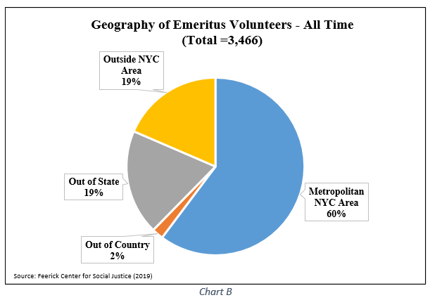 Geography of Emeritus Volunteers - All Time