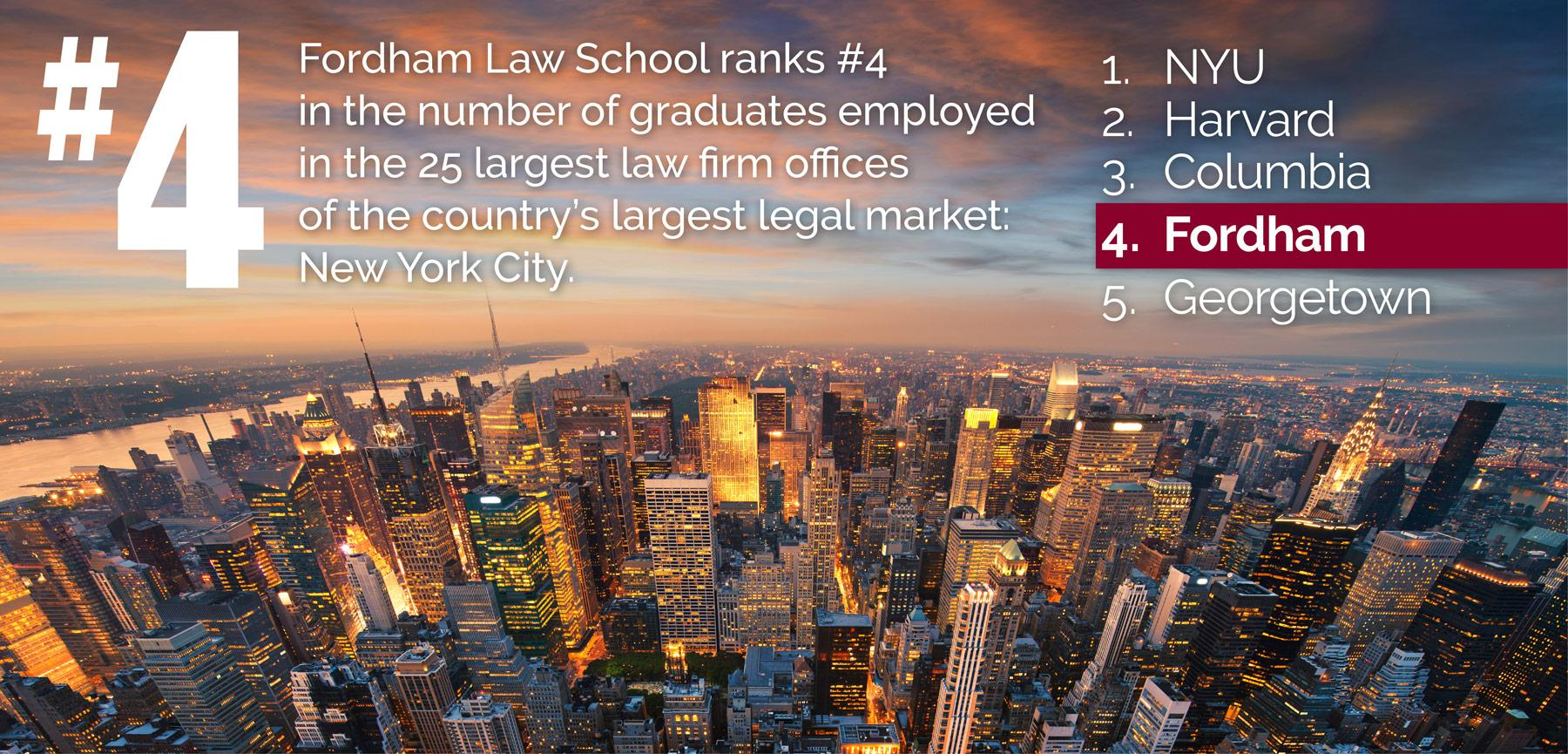 Fordham Law ranks #4 in number of graduates employed at top 25 firms in country's largest legal market: NYC