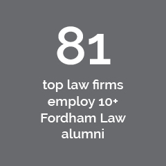 81 top law firms employ 10+ Fordham Law alumni