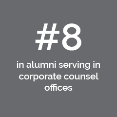 #8 in alumni serving in corporate counsel offices