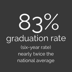 83% graduate rate (six-year rate) nearly twice the national average