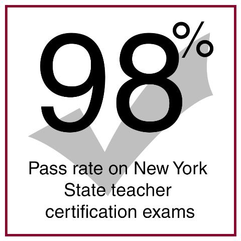 GSE boasts a 98% pass rate on teacher certification exams