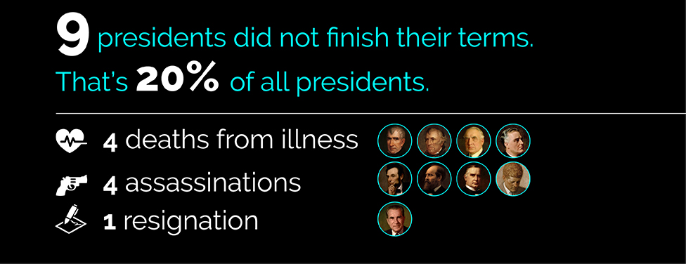 9 presidents did not finish their terms. That's 20% of all presidents. 4 deaths from illness; 4 assassinations; 1 resignation