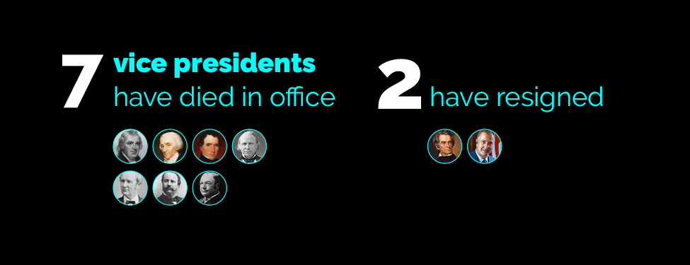 7 vice presidents have died in office; 2 have resigned