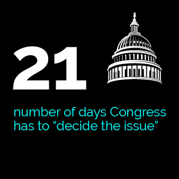 "21–number of days Congress has to ""decide the issue"""
