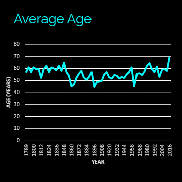 Graph showing candidate average age