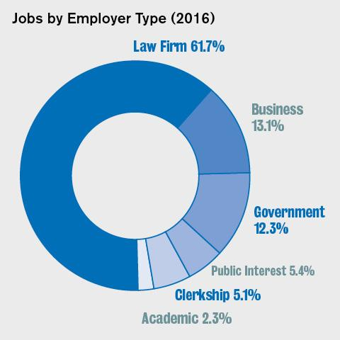 Employer type