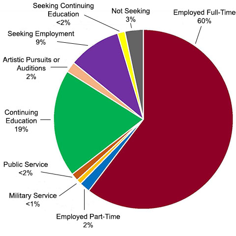 Employed Full-time 60%, Continuing Education 19%, Seeking Employment 9%, Not Seeking 3%, Employed Part-time 2%, Artistic Pursuits or Auditions 2%, Seeking Continuing Education <2%, Public Service <2%, Military Service <1%