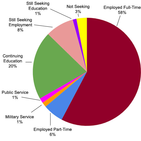 Employed Full-time 58%, Continuing Education 20%, Still Seeking Employment 8%, Not Seeking 3%, Employed Part-time 6%, Still Seeking Education 1%, Public Service 1%, Military Service 1%