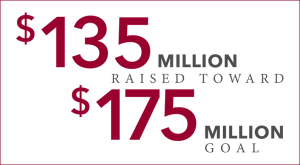 $135 million raised towards $175 million goal