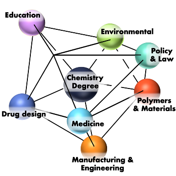 Interconnected spheres depict career options open to chemistry majors.